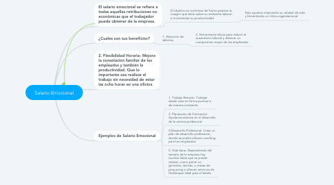 Mind Map: Salario Emocional