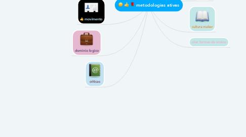 Mind Map: metodologias ativas