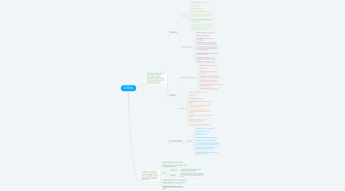 Mind Map: SOCIEDADES EN COLOMBIA