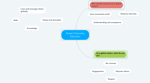 Mind Map: Global Citizenship Education