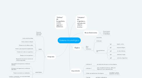 Mind Map: Sistema Imunológico