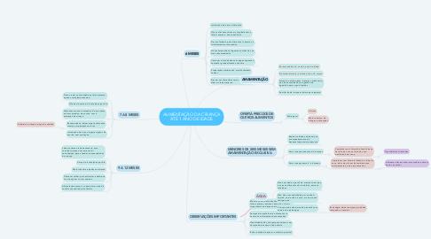 Mind Map: ALIMENTAÇÃO DA CRIANÇA ATÉ 1 ANO DE IDADE