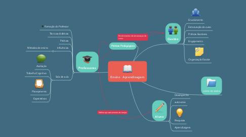 Mind Map: Ensino  Aprendizagem
