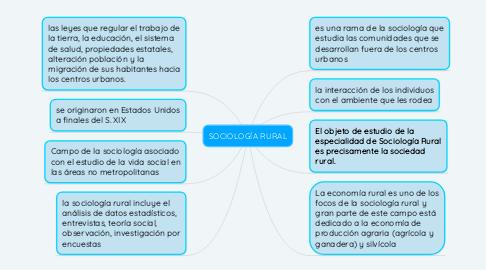 Mind Map: SOCIOLOGÍA RURAL
