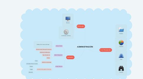 Mind Map: ADMINISTRACIÓN