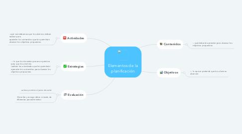 Mind Map: Elementos de la planificación