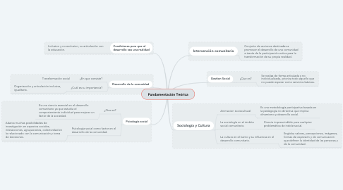 Mind Map: Fundamentación Teórica