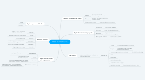 Mind Map: TIPOS DE PROYECTOS