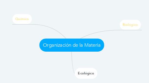 Mind Map: Organización de la Materia