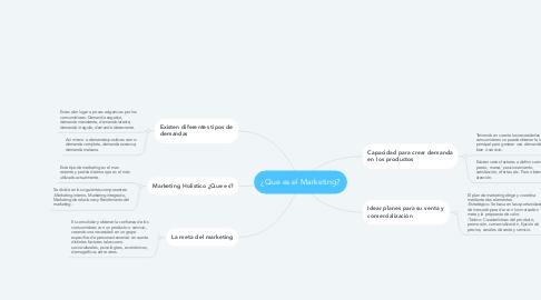 Mind Map: ¿Que es el Marketing?