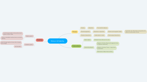 Mind Map: Motion & Stability