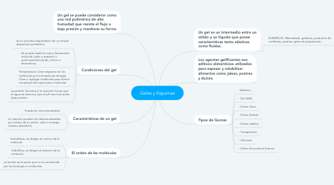 Mind Map: Geles y Espumas