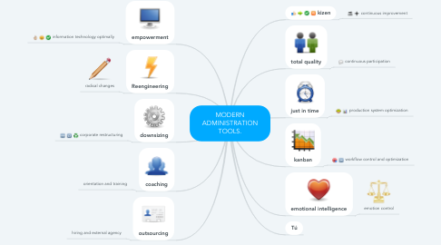 Mind Map: MODERN ADMINISTRATION TOOLS.