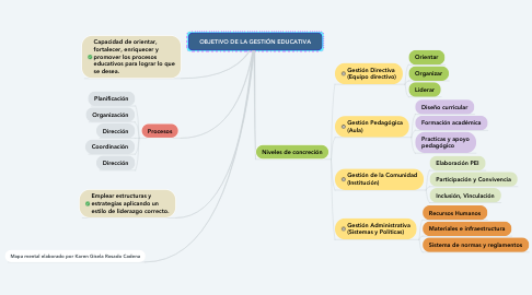 Mind Map: ISO 26000