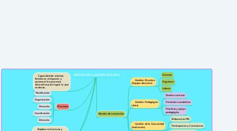 Mind Map: OBJETIVO DE LA GESTIÓN EDUCATIVA