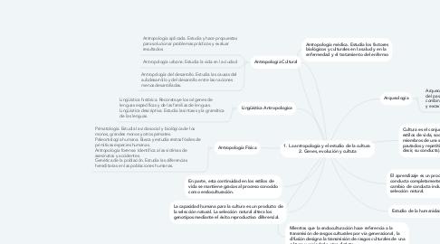 Mind Map: 1. La antropología y el estudio de la cultura  2. Genes, evolución y cultuta