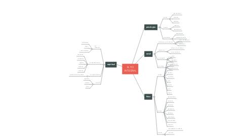 Mind Map: EL YO INTEGRAL