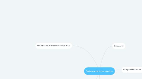 Mind Map: Sistema de información