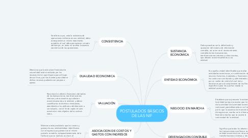 Mind Map: POSTULADOS BÁSICOS DE LAS NIF