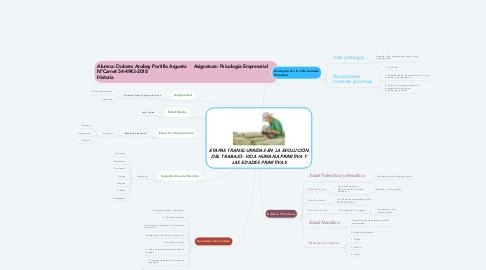 Mind Map: ETAPAS TRANSCURRIDAS EN LA EVOLUCIÓN DEL TRABAJO: VIDA HUMANA PRIMITIVA Y LAS EDADES PRIMITIVAS