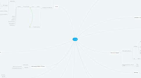 Mind Map: IAM