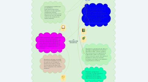 Mind Map: LA INVESTIGACIÓN ESTADÍSTICA