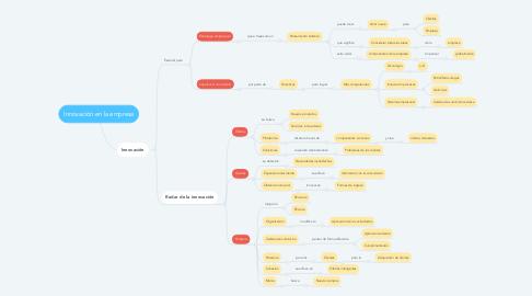Mind Map: Innovación en la empresa
