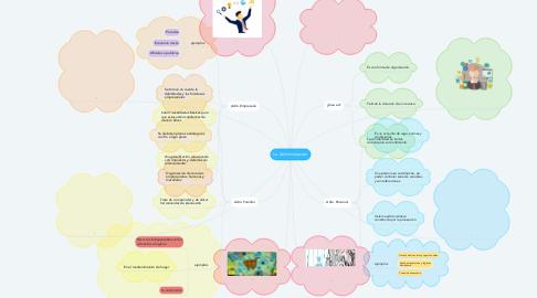 Mind Map: La Administración