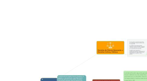 Mind Map: Clasificación de las Generaciones de los Derechos Humanos