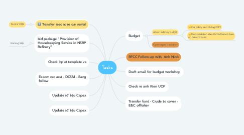 Mind Map: Tasks
