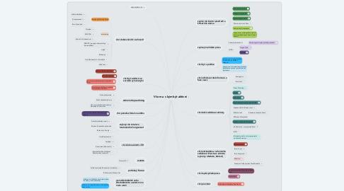 Mind Map: V čem a s kým být aktivní