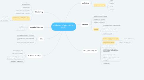 Mind Map: Budowanie Świadomości Marki