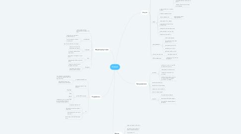 Mind Map: Weblab