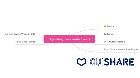 Mind Map: Organising Zero Waste Events