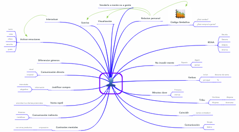 Mind Map: Neurotips