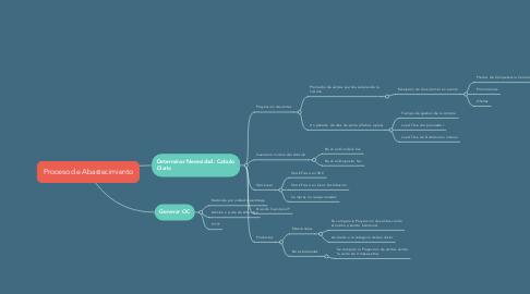 Mind Map: Proceso de Abastecimiento