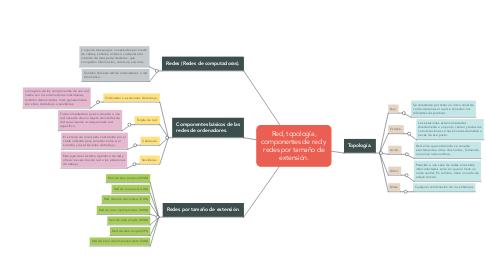 Mind Map: Red, topología, componentes de red y redes por tamaño de extensión.