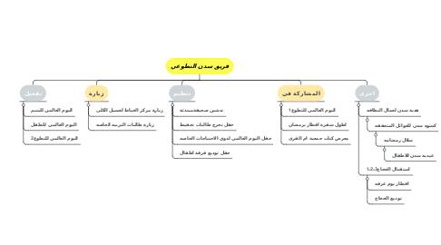Mind Map: فريق سدن التطوعي