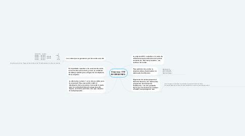 Mind Map: Empresa: XYZ INVERSIONES.