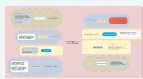 Mind Map: ELEMENTOS DE LA PLANIFICACION