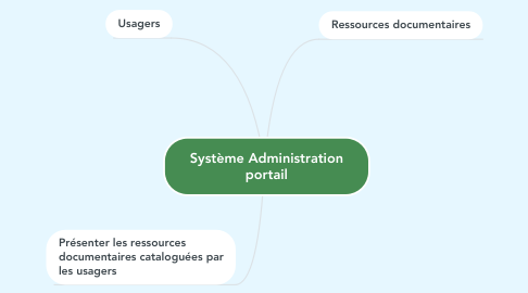 Mind Map: Système Administration portail
