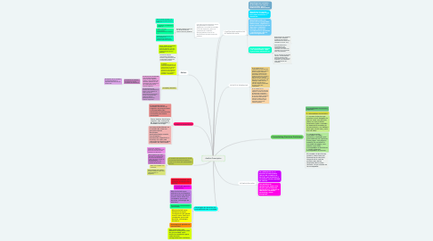 Mind Map: Análisis Prescriptivo