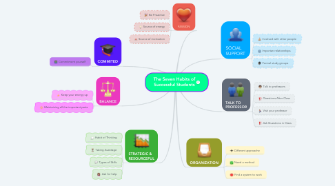 Mind Map: The Seven Habits of Successful Students