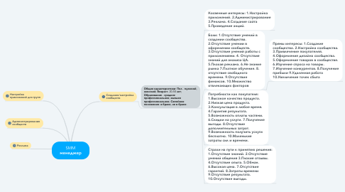 Mind Map: SMM менеджер