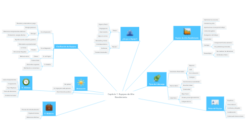 Mind Map: Capítulo 1. Equipos de Alto Rendimiento