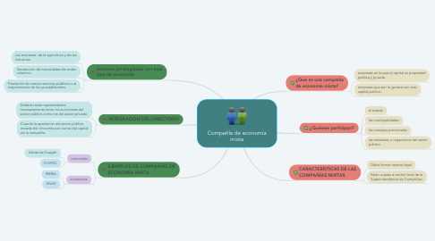 Mind Map: Compañía de economía mixta