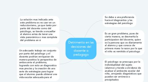 Mind Map: Detrimento en las decisiones del docente o pedagogo