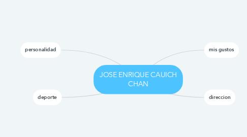 Mind Map: JOSE ENRIQUE CAUICH CHAN