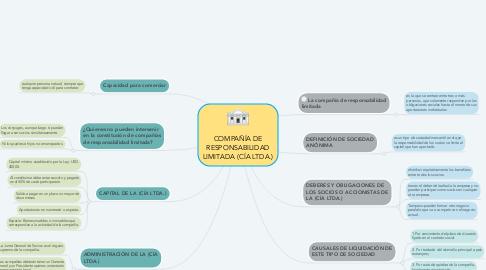 Mind Map: COMPAÑÍA DE RESPONSABILIDAD LIMITADA (CÍA LTDA.)