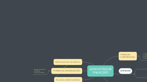 Mind Map: ADMINISTRADOR FINANCEIRO